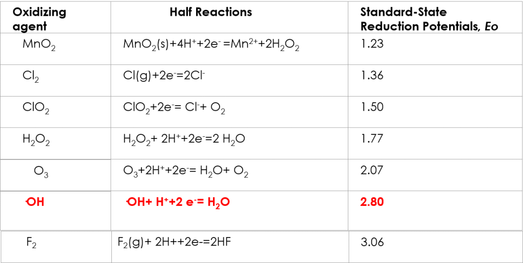 oxidizing strength table